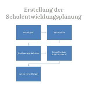 Schulentwicklungsplanung, Ablauf, Erstellung